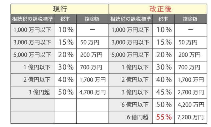 税率区分の図表