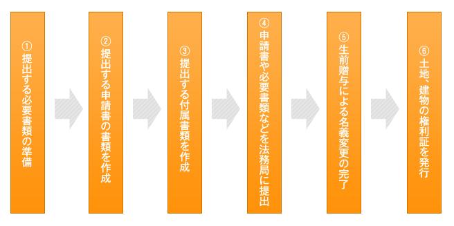 書類提出の手順 図